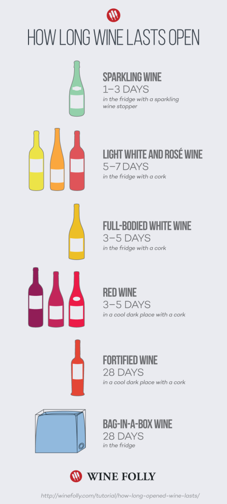 how-long-wine-lasts-open-462x1024