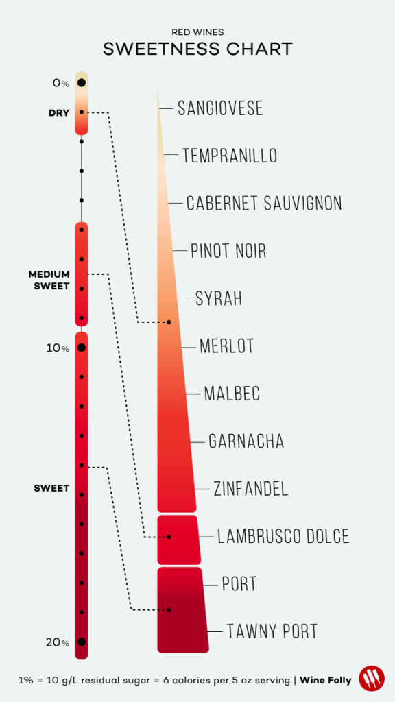 red-wine-sweetness-chart-winefolly-3